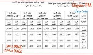 امر حكومي يحدد اجر ومنح رؤساء البلديات حسب عدد السكان